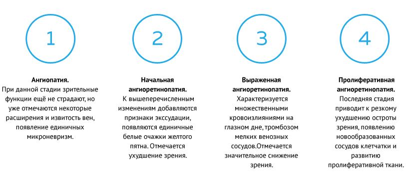 4 стадии ангиопатии