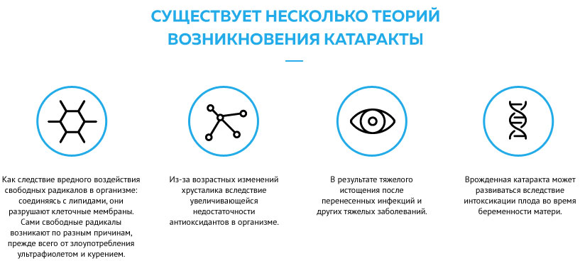 теории возникновения катаракты